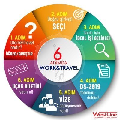 Adım Adım Work and Travel Basamakları